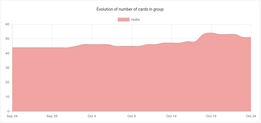 Evolution of number of cards in group